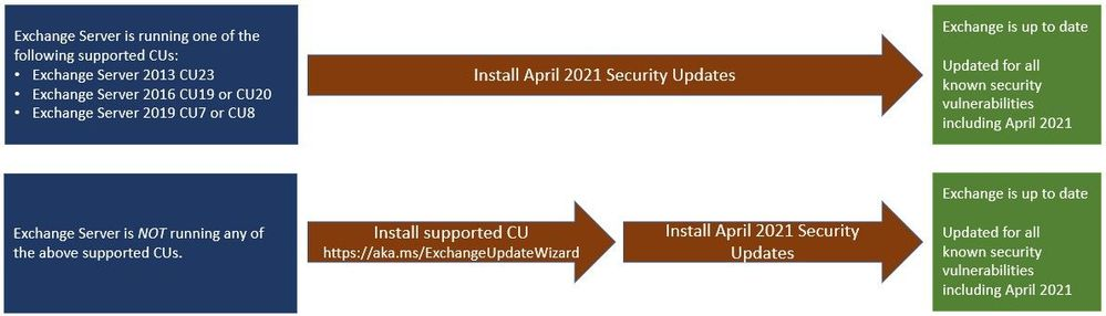 NSA discovers critical Exchange Server vulnerabilities patch now1